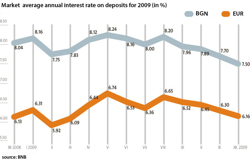 Average interest rates for deposits in Bulgaria decline on 2009
