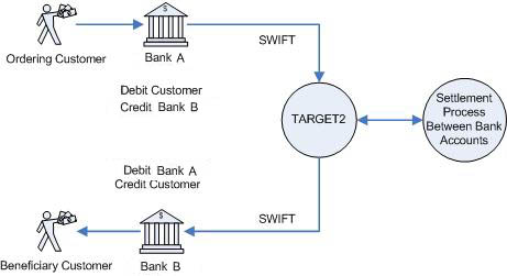 Payment Processing with TARGET2 in Bulgaria